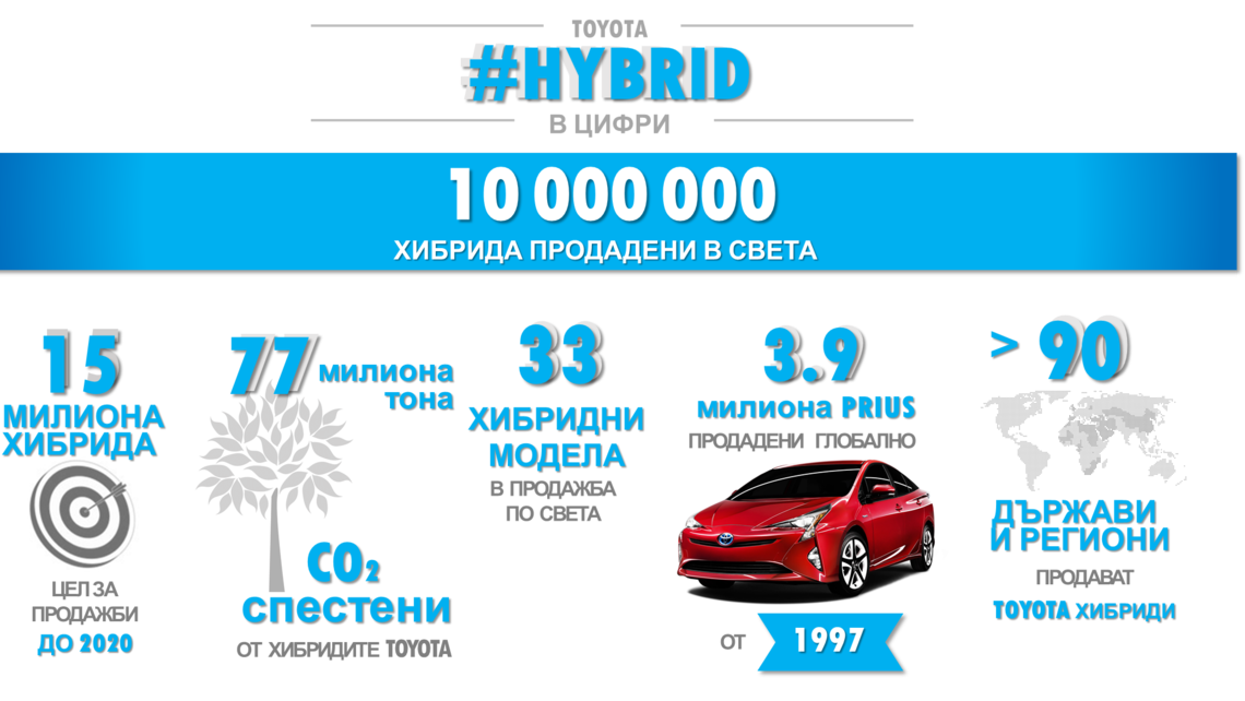 hybrid infographic